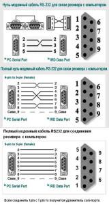 Распиновка нуль-модемного кабеля для прошивки
